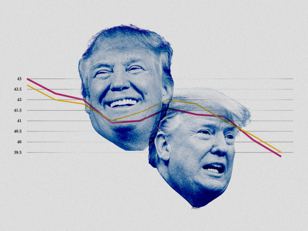 Trump's Slippage in Support is Real